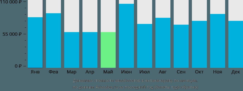 Динамика стоимости авиабилетов в Антананариву по месяцам
