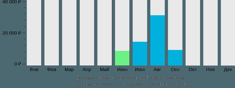 Динамика стоимости авиабилетов в Тиоман по месяцам