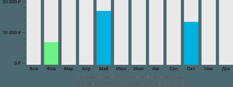 Динамика стоимости авиабилетов Тозер по месяцам