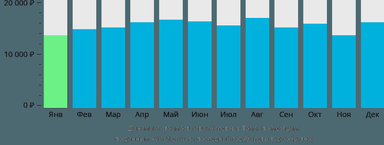 Динамика стоимости авиабилетов в Томск по месяцам
