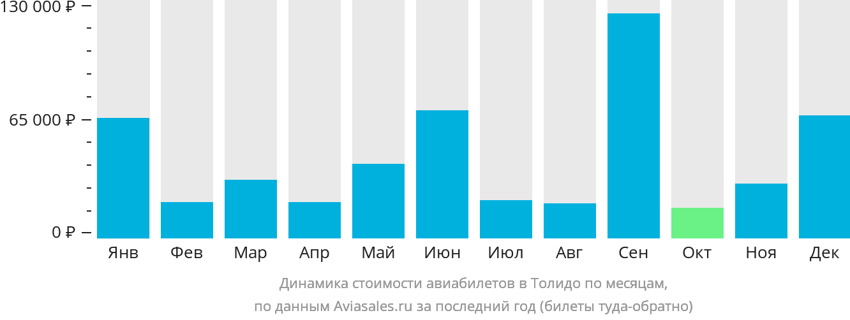 Динамика стоимости авиабилетов в Толедо по месяцам