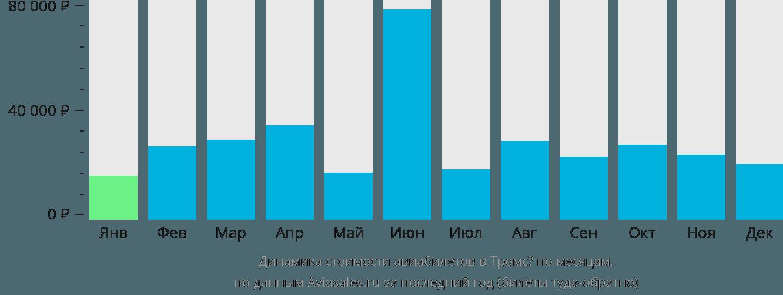 Динамика стоимости авиабилетов в Тромсё по месяцам