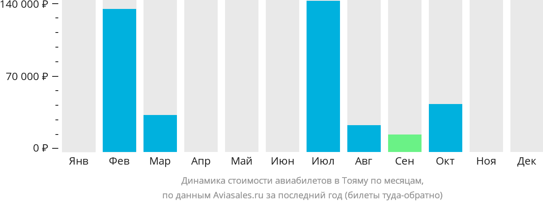 Динамика стоимости авиабилетов в Тояму по месяцам