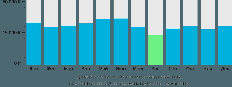 Динамика стоимости авиабилетов в Тампу по месяцам