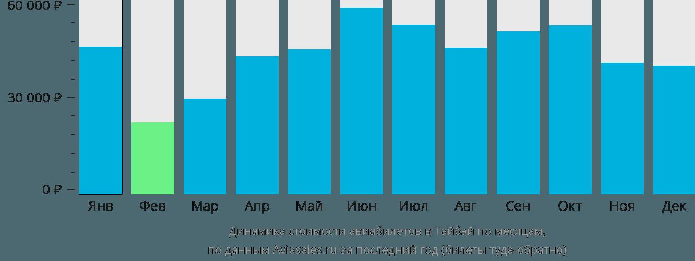 Динамика стоимости авиабилетов в Тайбэй по месяцам