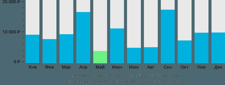 Динамика стоимости авиабилетов в Тарапото по месяцам