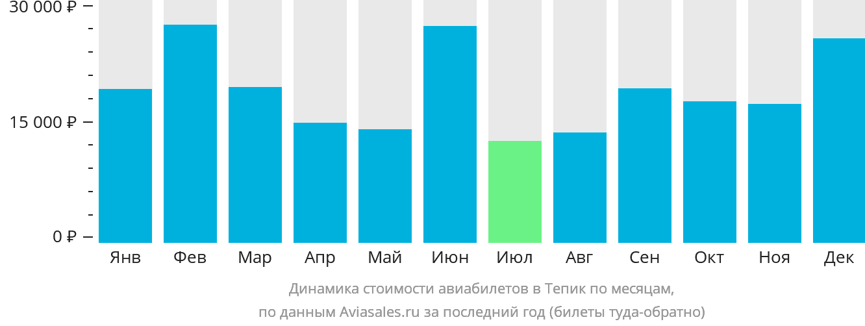 Динамика стоимости авиабилетов в Тепик по месяцам