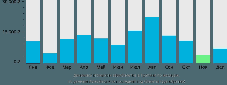 Динамика стоимости авиабилетов Трапани по месяцам