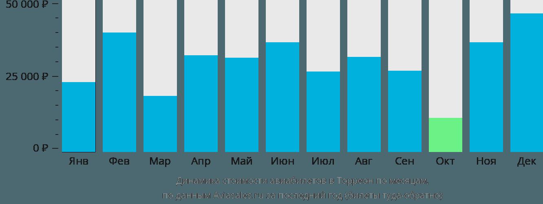 Динамика стоимости авиабилетов в Торреон по месяцам