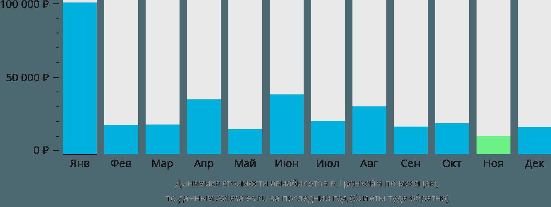 Динамика стоимости авиабилетов в Тронхейм по месяцам