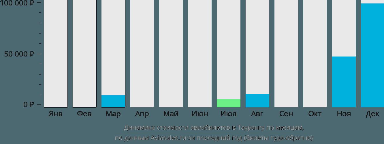 Динамика стоимости авиабилетов в Таурангу по месяцам