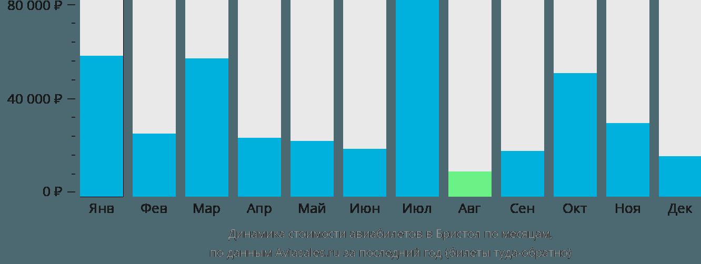 Динамика стоимости авиабилетов в Бристол по месяцам