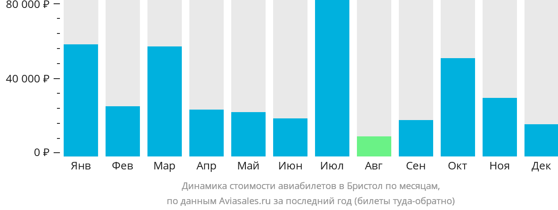 Динамика стоимости авиабилетов Блантвилл по месяцам