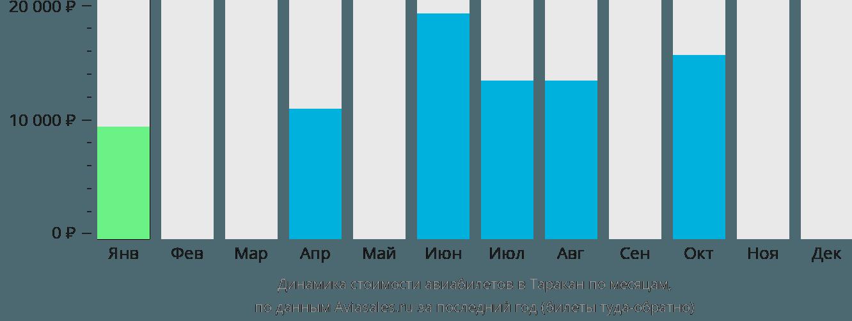 Динамика стоимости авиабилетов Таракан по месяцам