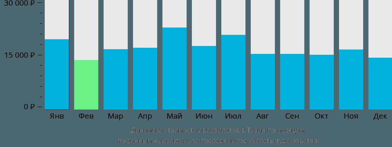 Динамика стоимости авиабилетов в Турин по месяцам