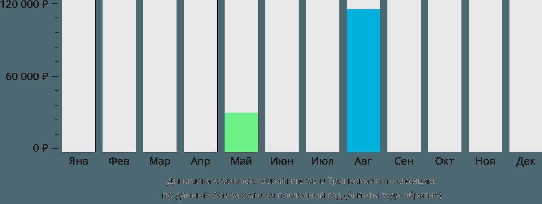 Динамика стоимости авиабилетов в Тринкомали по месяцам