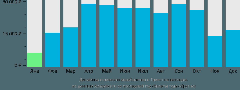 Динамика стоимости авиабилетов в Триест по месяцам