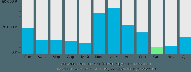 Динамика стоимости авиабилетов в Трухильо по месяцам