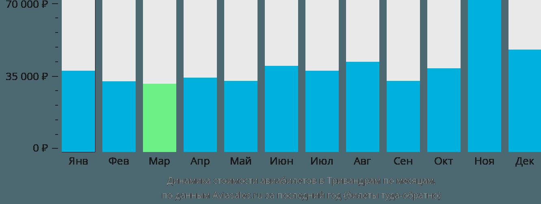 Динамика стоимости авиабилетов в Тривандрам по месяцам