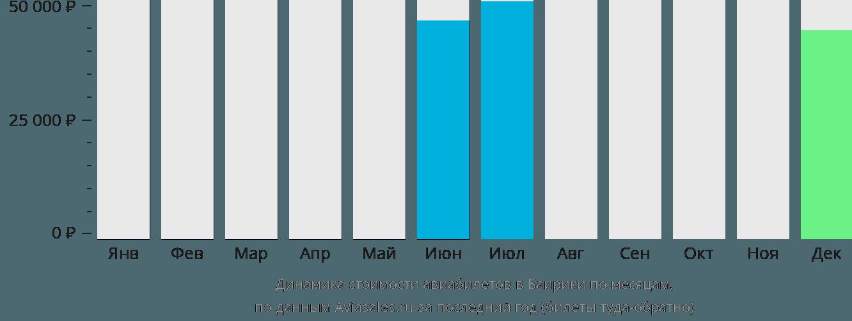 Динамика стоимости авиабилетов в Баирики по месяцам