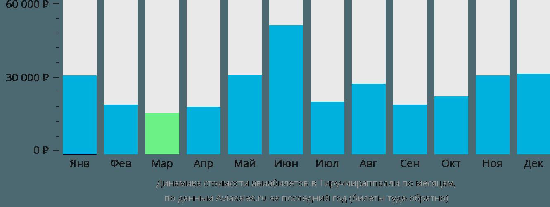 Динамика стоимости авиабилетов в Тируччираппалли по месяцам