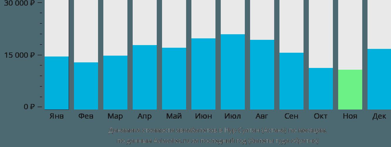 Динамика стоимости авиабилетов в Астану по месяцам