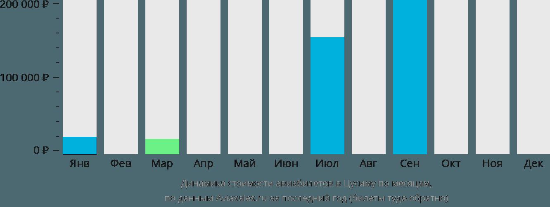 Динамика стоимости авиабилетов Цусима по месяцам