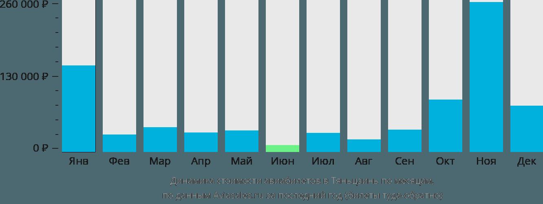 Динамика стоимости авиабилетов в Тяньцзинь по месяцам