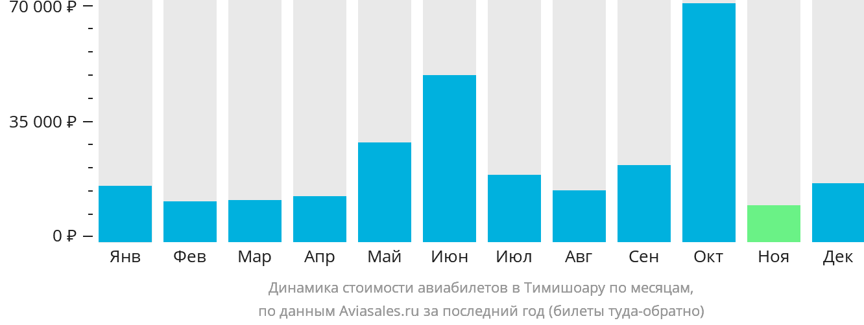 Динамика стоимости авиабилетов в Тимишоару по месяцам