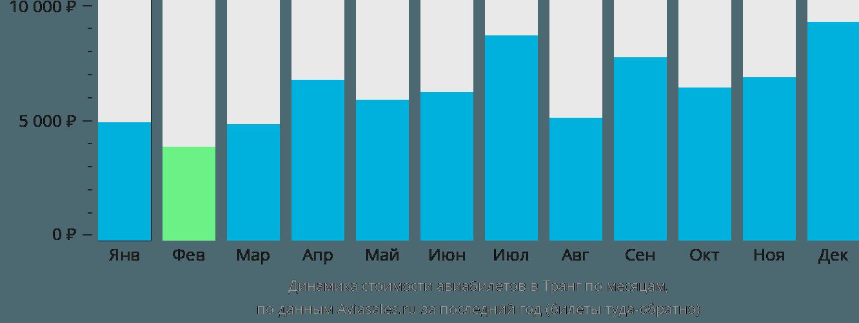 Динамика стоимости авиабилетов в Транг по месяцам