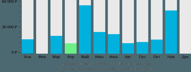 Динамика стоимости авиабилетов в Тернате по месяцам
