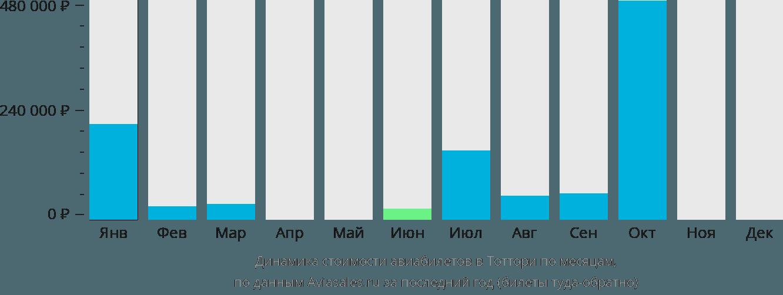 Динамика стоимости авиабилетов Тоттори по месяцам