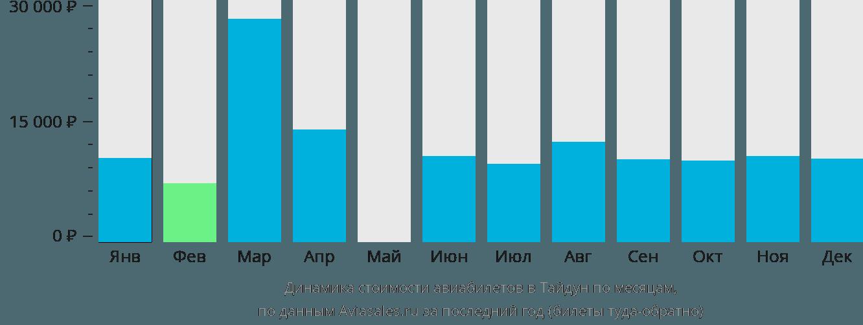 Динамика стоимости авиабилетов в Тайдун по месяцам