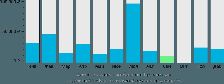 Динамика стоимости авиабилетов в Тур по месяцам