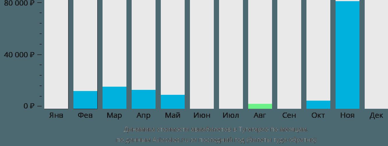Динамика стоимости авиабилетов в Тугегарао по месяцам