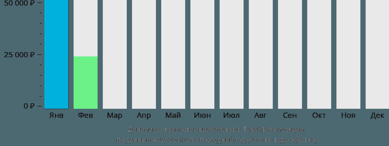 Динамика стоимости авиабилетов в Тураиф по месяцам