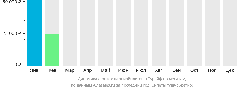 Динамика стоимости авиабилетов Тураиф по месяцам