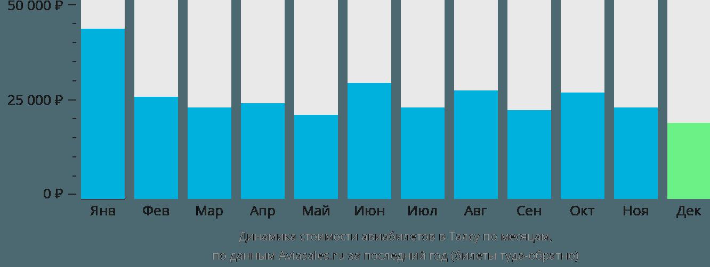 Динамика стоимости авиабилетов в Талсу по месяцам