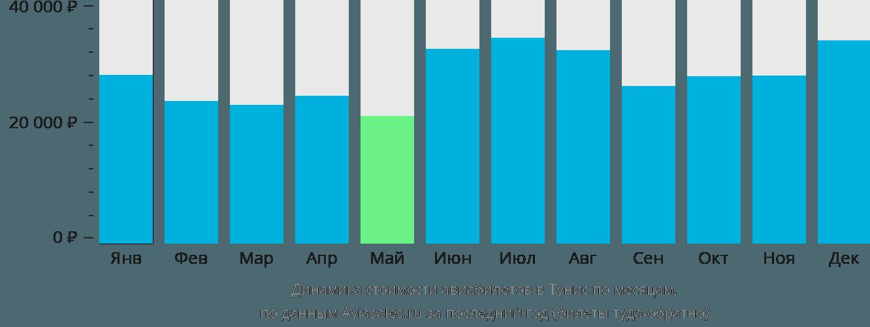 Динамика стоимости авиабилетов в Тунис по месяцам