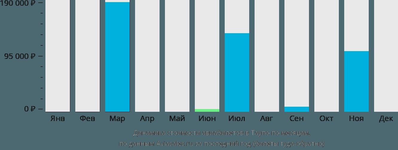 Динамика стоимости авиабилетов в Таупо по месяцам