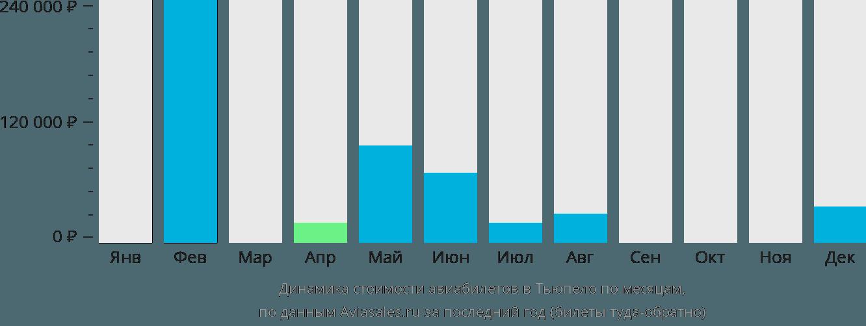 Динамика стоимости авиабилетов в Тьюпело по месяцам