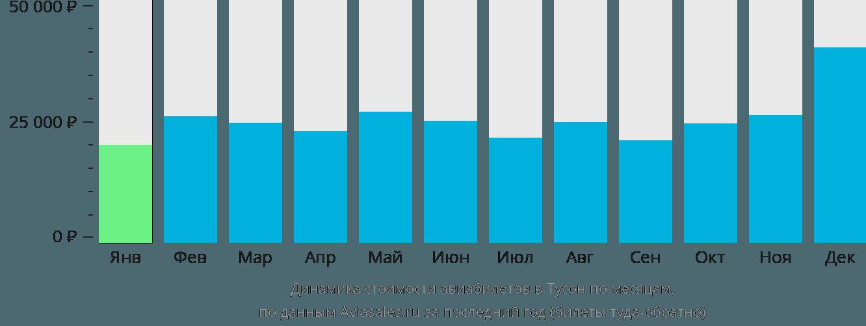 Динамика стоимости авиабилетов в Тусон по месяцам