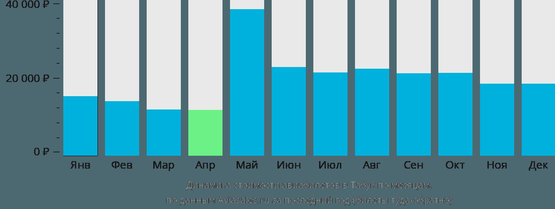 Динамика стоимости авиабилетов в Табук по месяцам