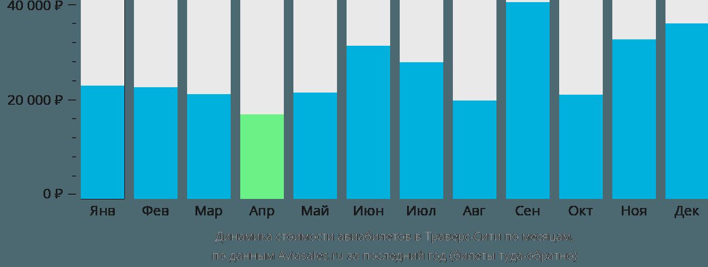 Динамика стоимости авиабилетов в Траверс-Сити по месяцам