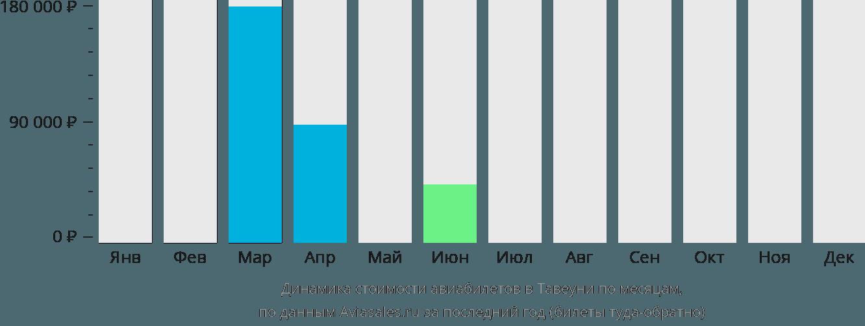 Динамика стоимости авиабилетов в Тавеуни по месяцам