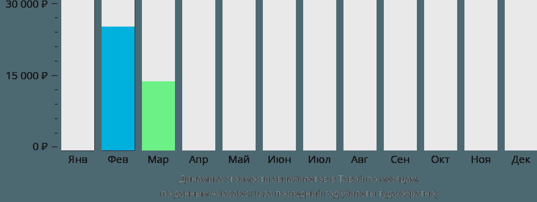 Динамика стоимости авиабилетов в Давей по месяцам
