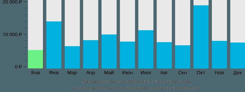 Динамика стоимости авиабилетов Тавау по месяцам