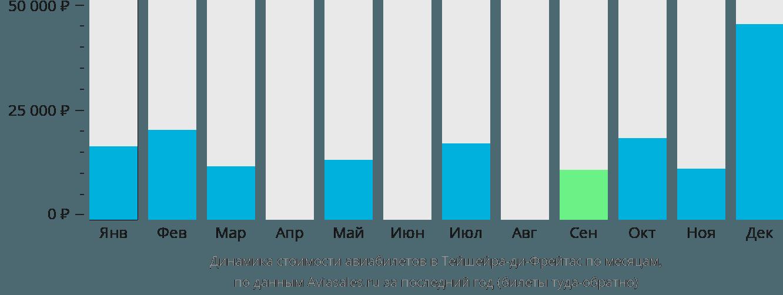 Динамика стоимости авиабилетов в Тейшейра-ди-Фрейтас по месяцам