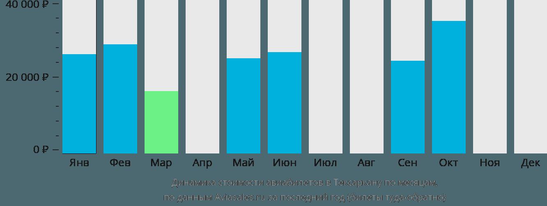 Динамика стоимости авиабилетов Тексаркана по месяцам