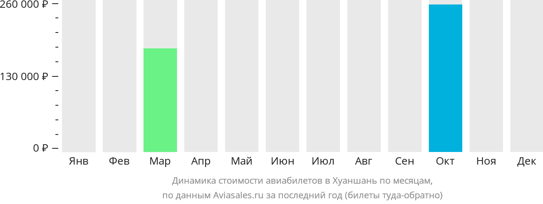 Динамика стоимости авиабилетов в Хуаншань по месяцам